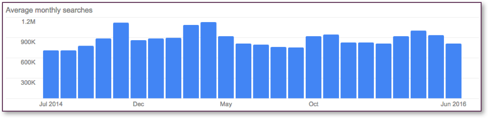 "Collective Search Volume for ""Marijuana"" Subtopics in Google"