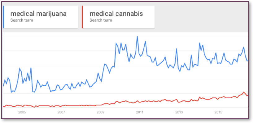 Medical Marijuana vs Medical Cannabis Search Trends in Google