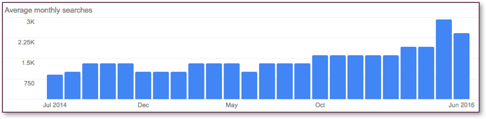 """Coffeeshop"" Search Interest Trends in Google"