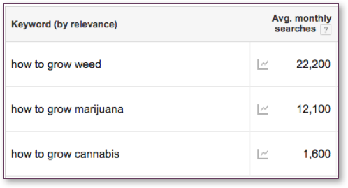 """How To Grow Weed"" vs ""How To Grow Marijuana"" vs ""How To Grow Cannabis"" Search Interest in Google"