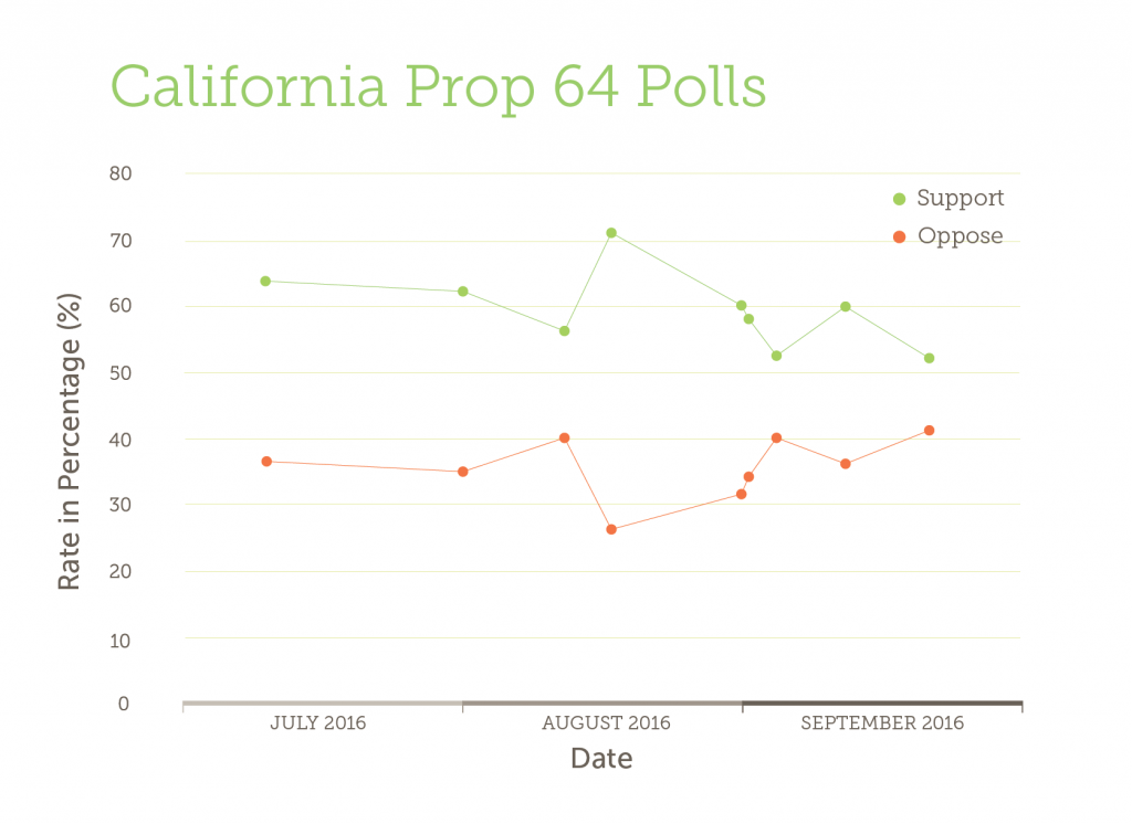 California Proposition 64 cannabis legalization polls