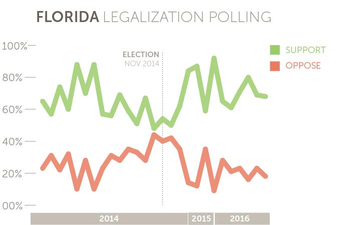 Florida marijuana legalization polling