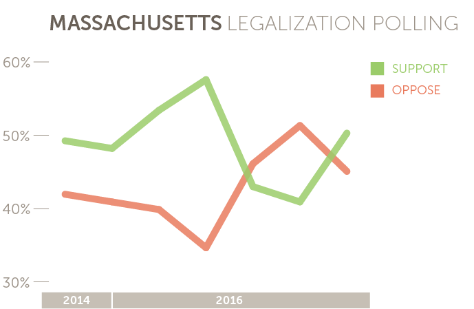 Massachusetts marijuana legalization polling