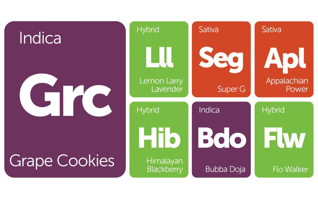 New Strains Alert: Grape Cookies, Lemon Larry Lavender