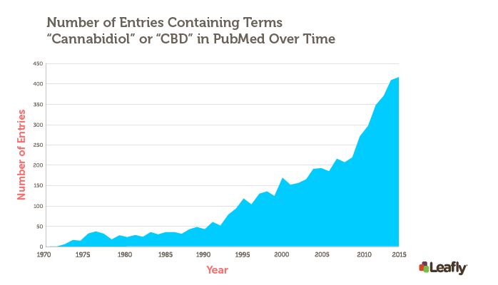 Total number of CBD-related research studies returned by a PubMed search for each year since 1970. PubMed is a free search engine and database maintained by the U.S. National Library of <strong>Medicine</strong>. A total of 5,449 CBD-related studies published between 1970 and 2015 appear in the database. These results were obtained by searching for, &ldquo;CBD&rdquo; OR &ldquo;Cannabidiol.&quot;