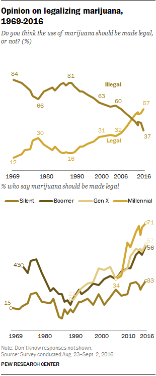 National opinion on legalizing marijuana