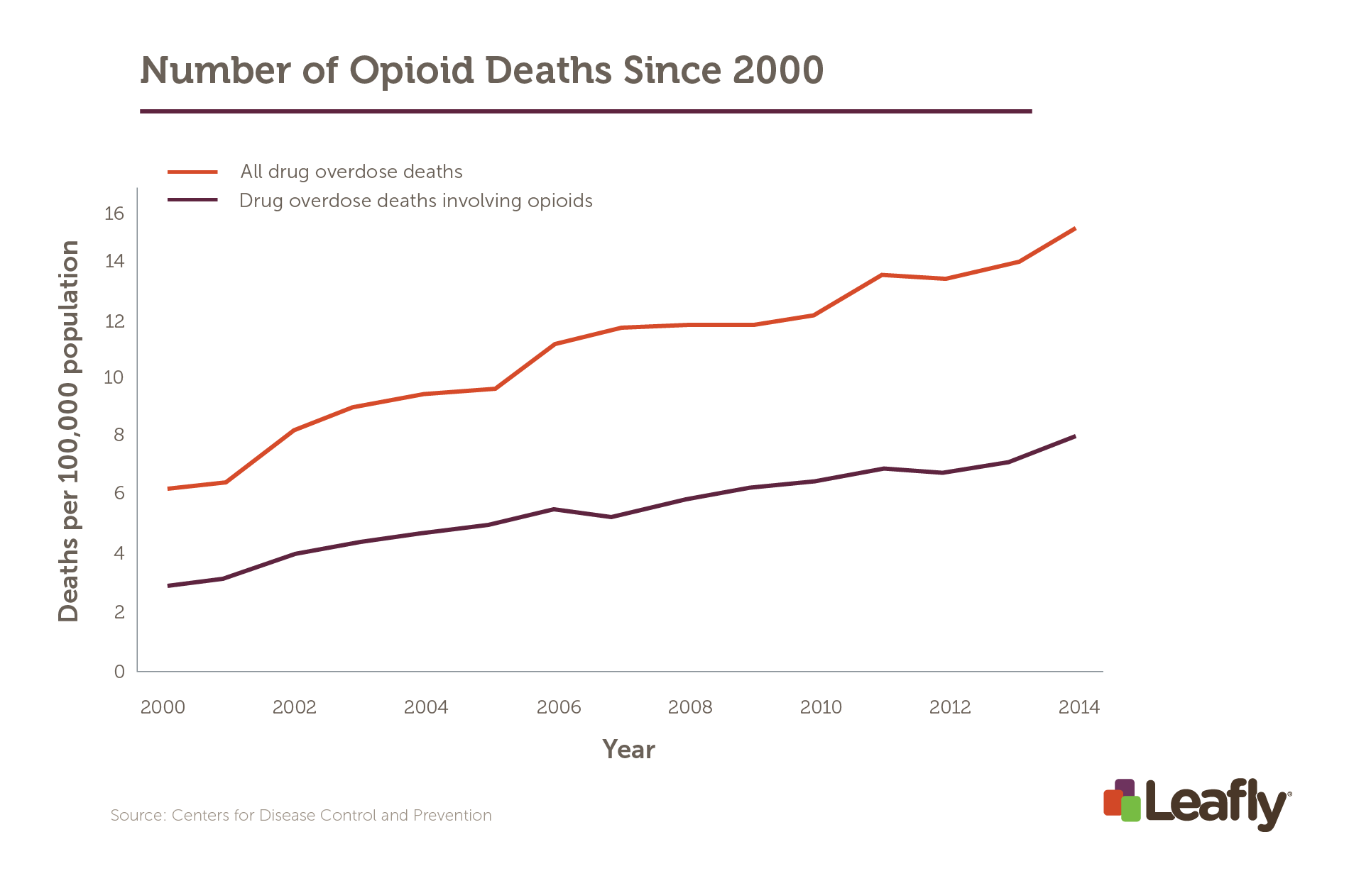 Can High-CBD Cannabis Curb America's Opioid Addiction?   Leafly