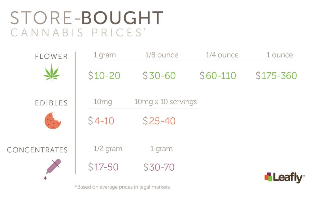 Costs Estimates of Store Bought Cannabis