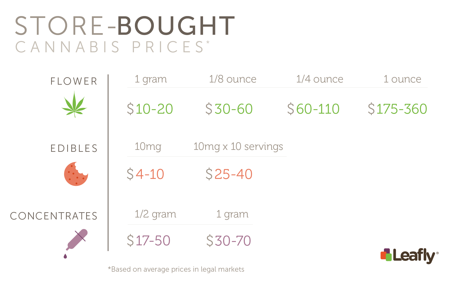 Costs of growing cannabis at home vs buying bud at a dispensary costs estimates of store bought cannabis solutioingenieria Images