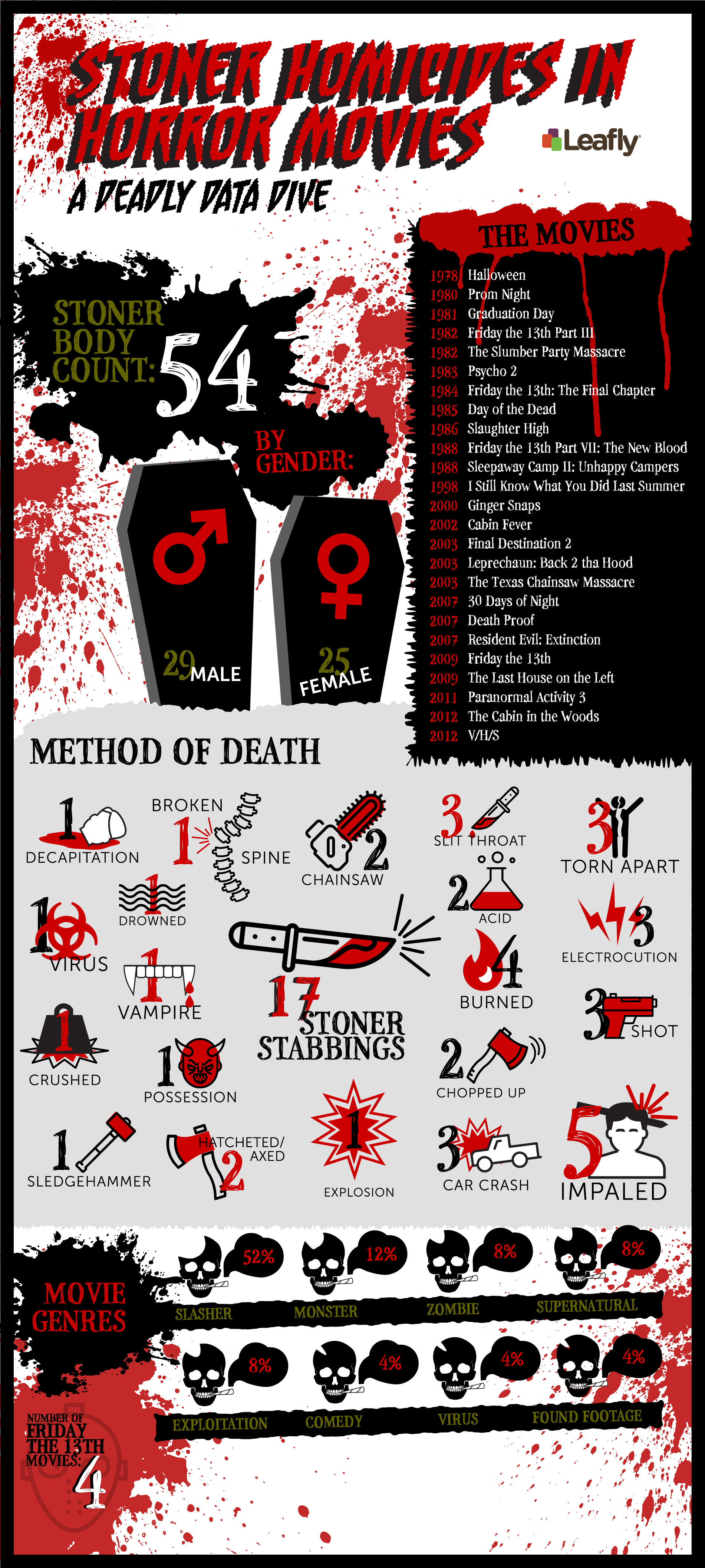 Infographic: Here's How Many Stoners Have Died in Horror Movies