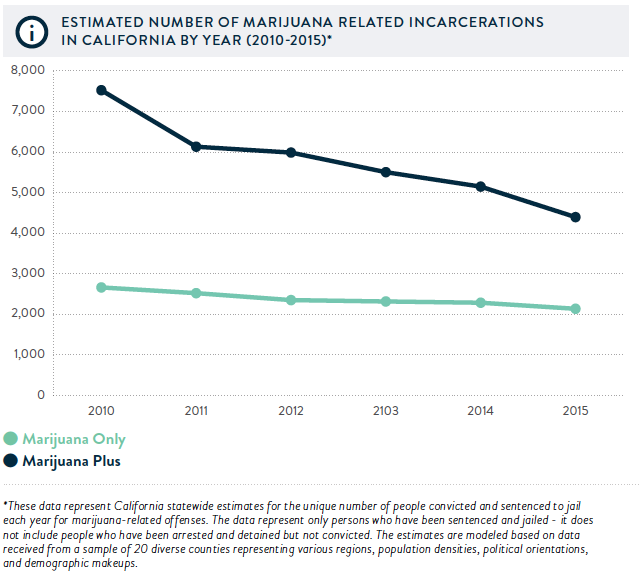 Source: Drug Policy Action / New Frontier Data