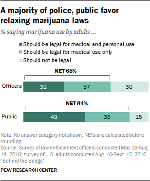 From Pew Research Center.