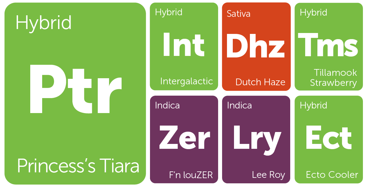 New Strains Alert: Ecto Cooler, Tillamook Strawberry, Lee Roy, and More | Leafly