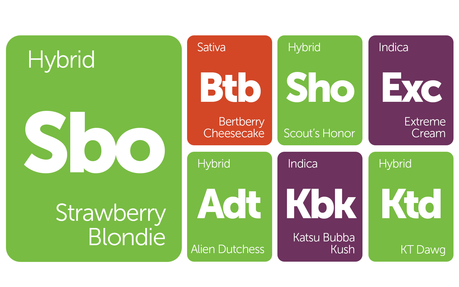 new strains alert alien dutchess katsu bubba kush and more leafly