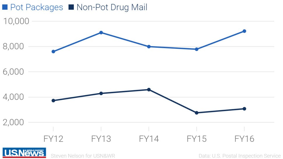Number of cannabis packages seized between FY 2012 and FY <strong>2016</strong>. US News &amp; World Report