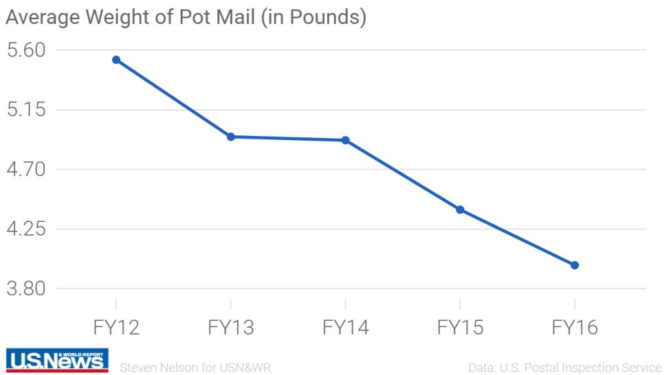 Average weight of intercepted cannabis packages. US News & World Report