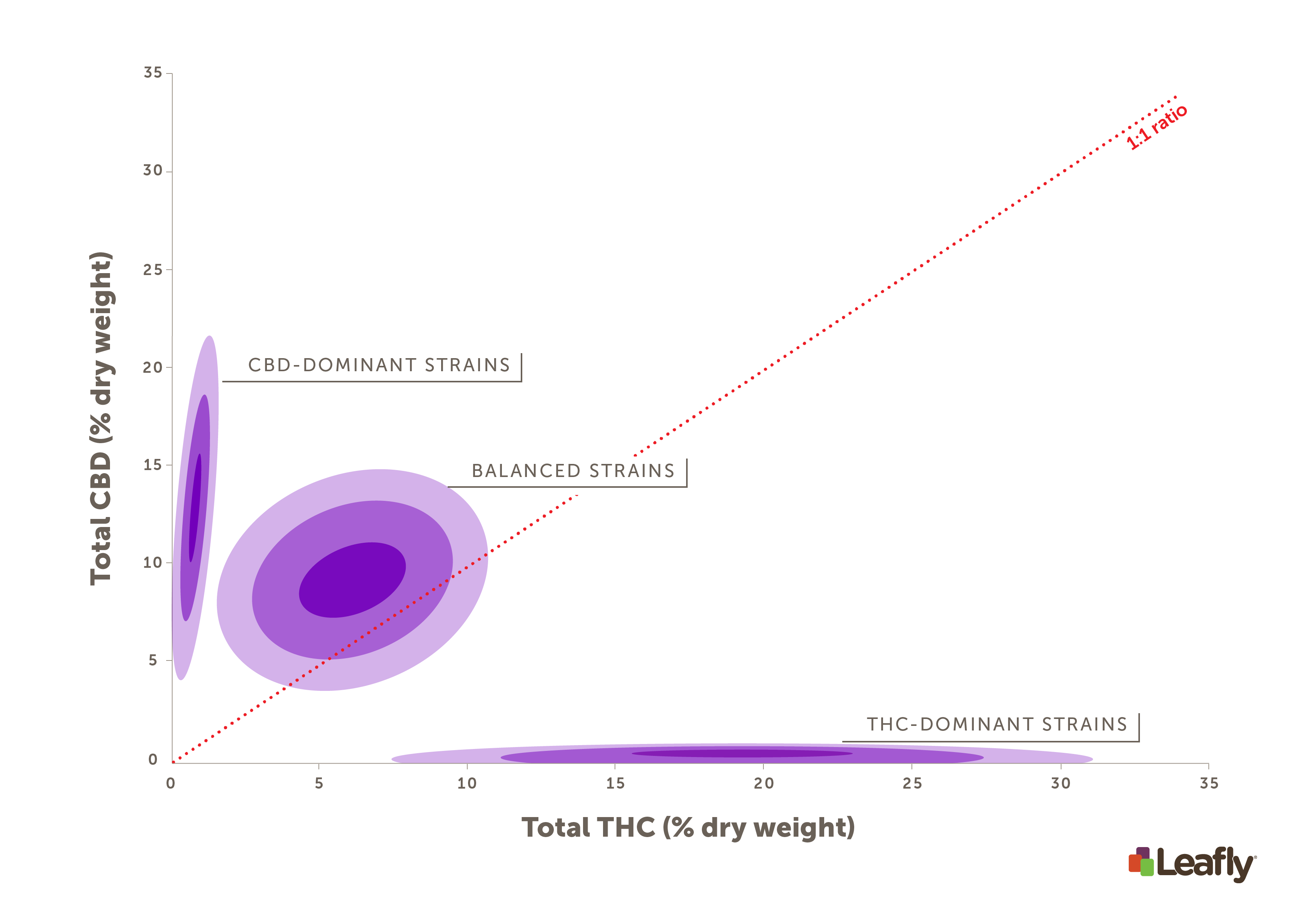 Figure 1: THC and CBD levels generally fall within three broad ranges. Almost every strain will fall into one of these. 30% total THC by dry weight should be considered very potent, and it's difficult to get plants to produce much more than that. Mixed strains will have both CBD and THC, but at intermediate levels. The very center of each trio of rings is the average THC and CBD content for that strain category. Each shade of purple represents one standard deviation. So, a majority of strains in each category will fall within the innermost, dark purple ring. Note: the high-THC rings have been stretched vertically for visualization purposes. (Photo credit: Amy Phung/Leafly)