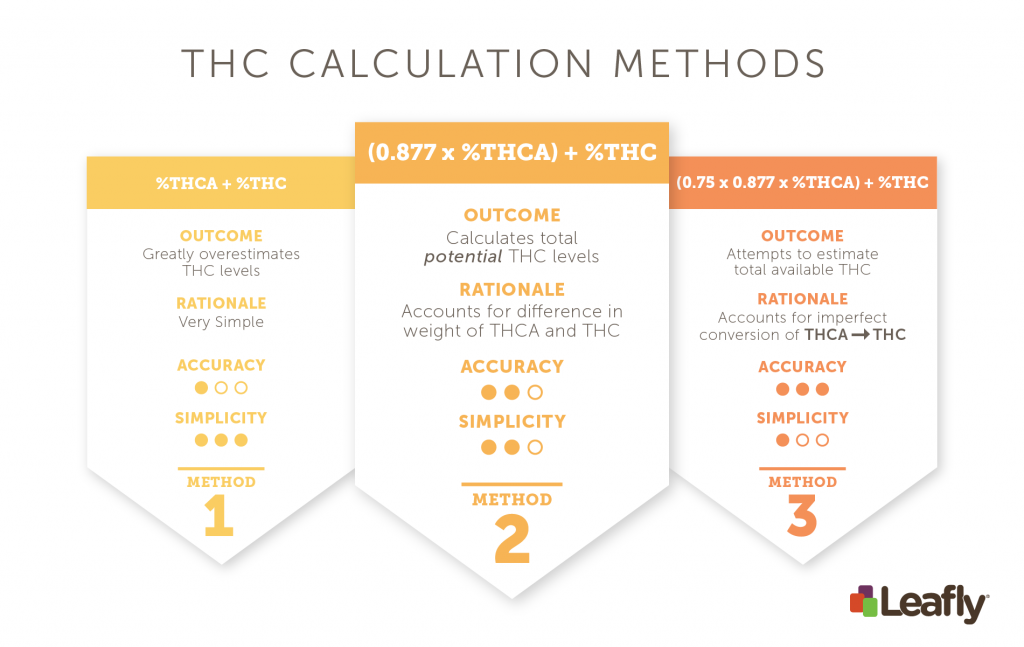 Chart of different ways to calculate THC percentage