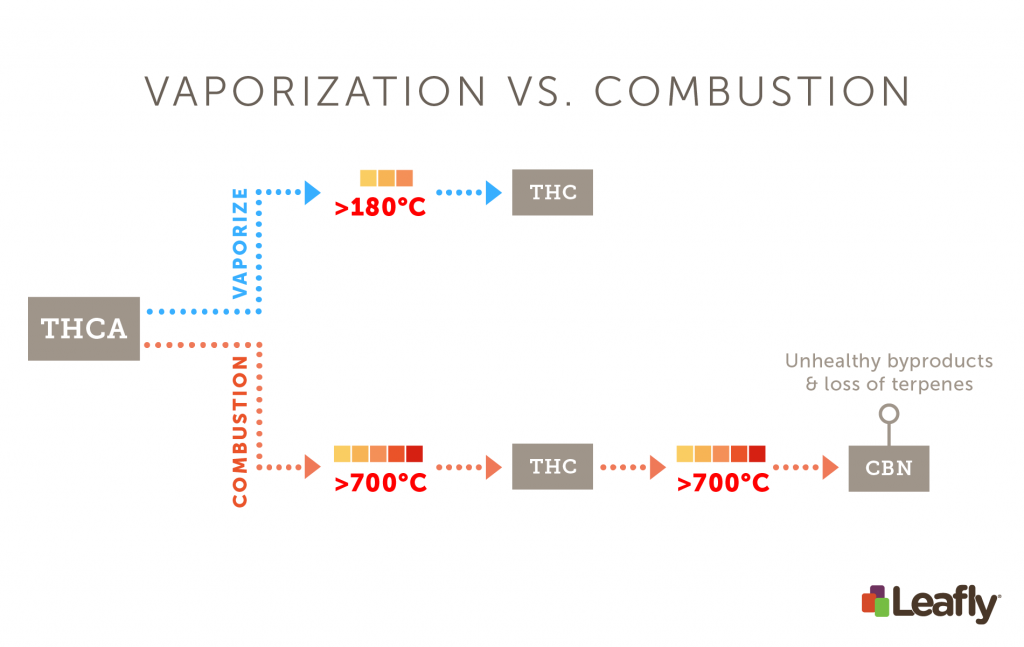 Differences between vape vs. combustion temperatures on THC