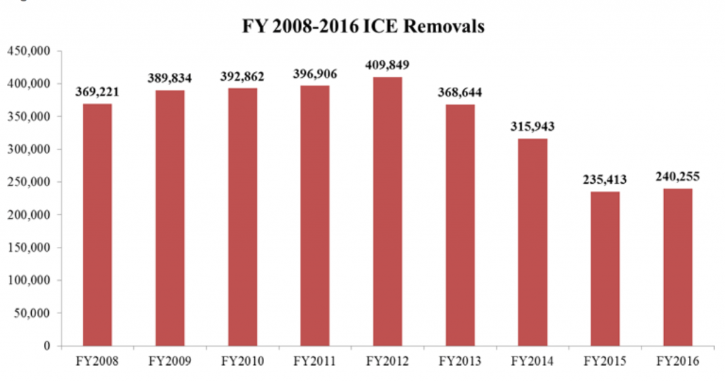 Annual deportations from the United States per year. Source: US Immigration and Customs Enforcement.