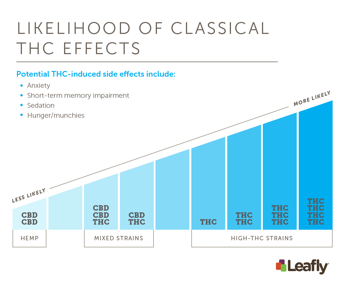 General effects across cannabis strains
