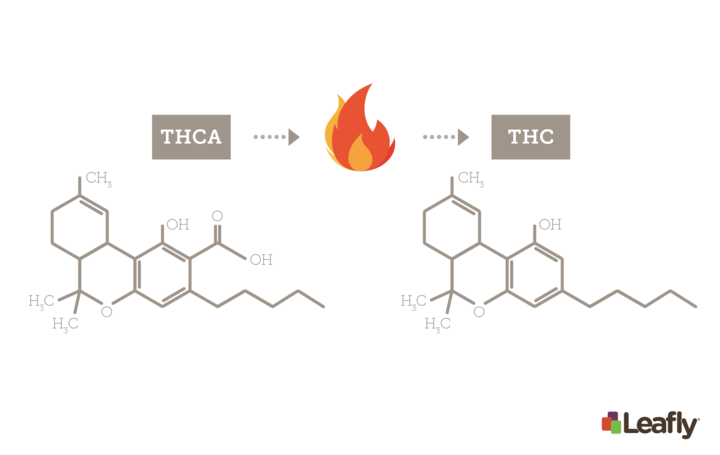 Decarboxylation examples with THCA to THC