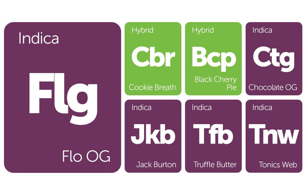 New Strains Alert: Truffle Butter, Flo OG. Cookie Breath, and More