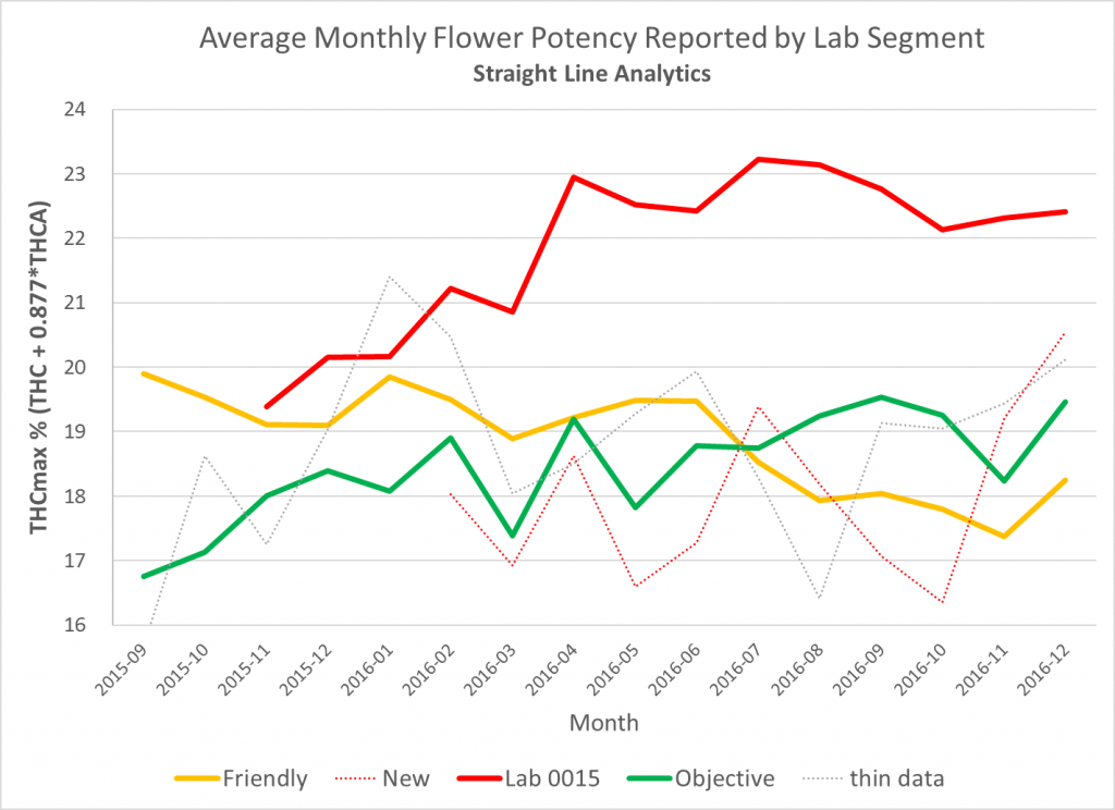 "Results compiled by data scientist Jim MacRae of Straight Line Analytics show Peak's results (Lab 0015) have been significantly higher than its competitors' numbers. ""Friendly"" and ""objective"" labels refer to MacRae's past findings of discrepancies between labs. (Jim MacRae/Straight Line Analytics)"