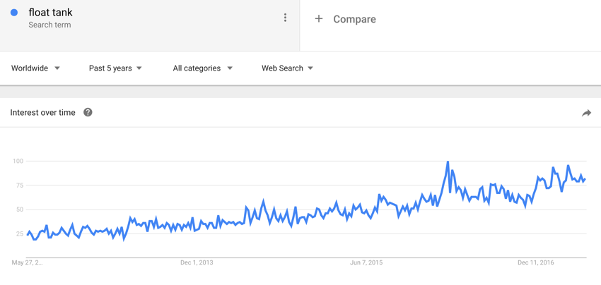 Google Trends float tank interest over time
