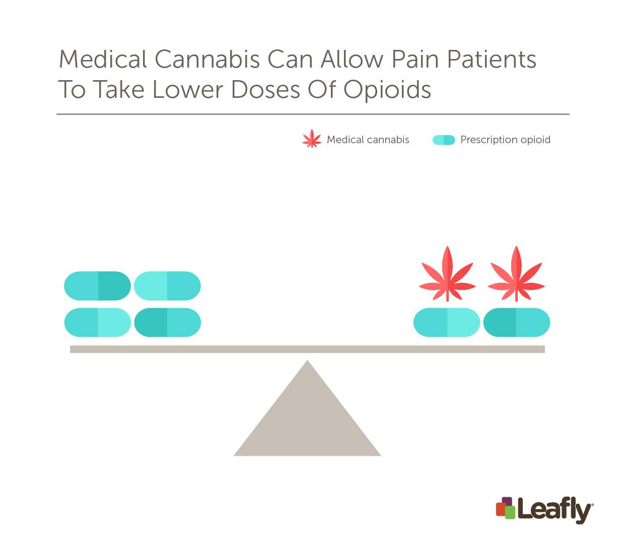 Medical cannabis can allow pain patients to take lower doses of opioids