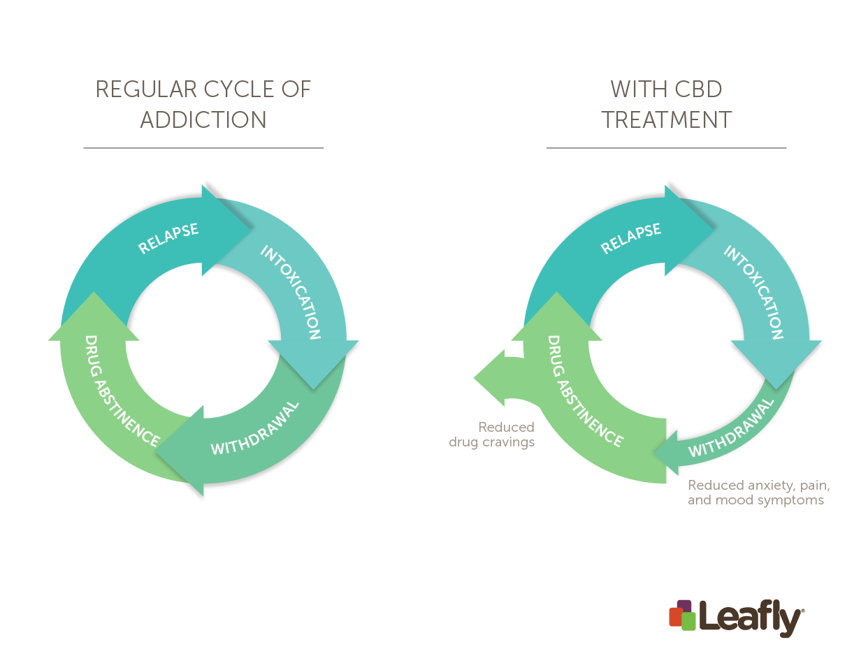 Regular cycle of addiction vs. with CBD treatment
