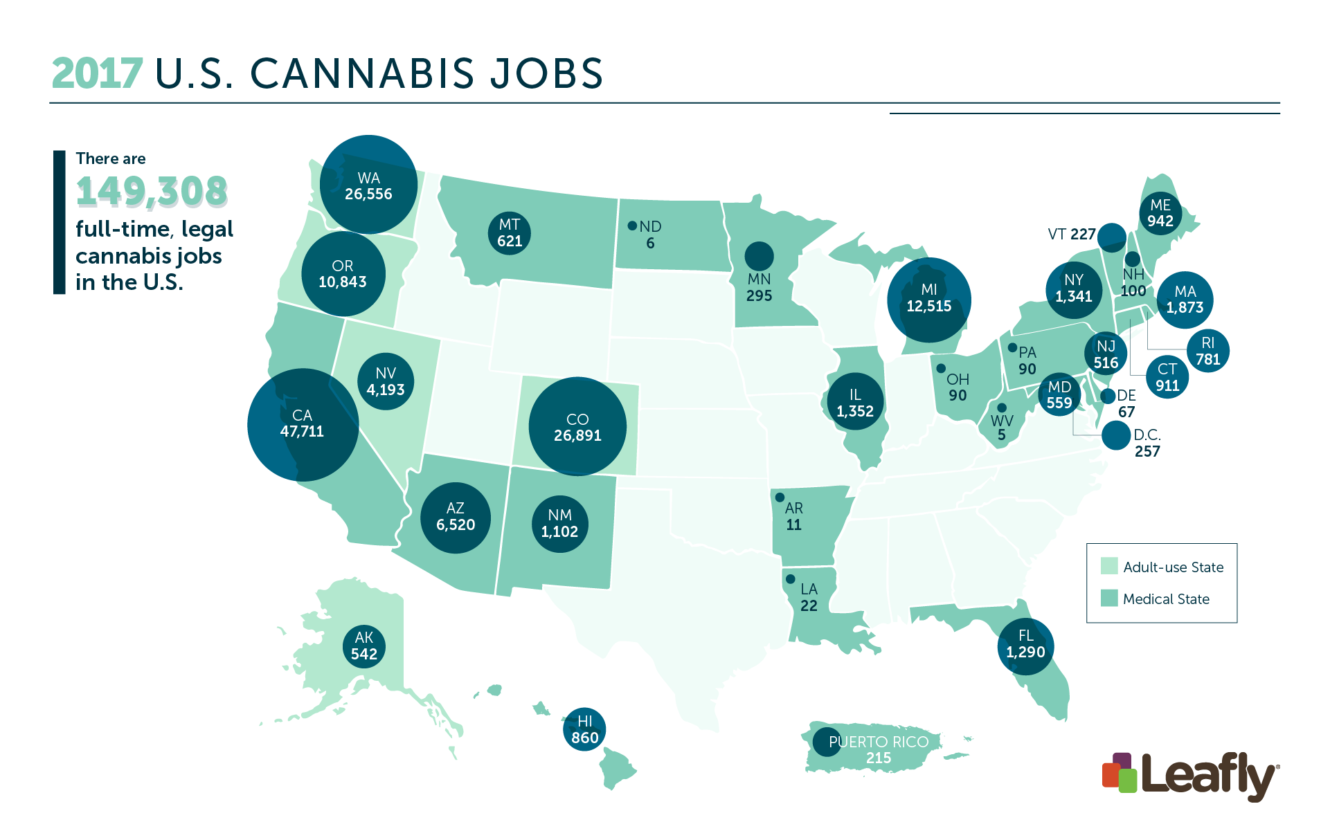 The cannabis industry employs 150K Americans in recreational weed states, medical marijuana states and up and coming recreational cannabis states