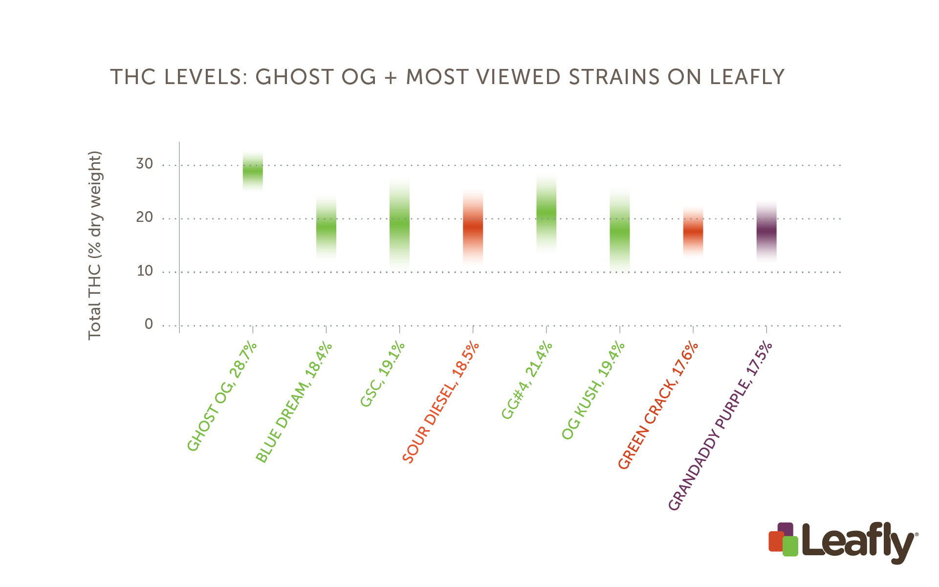 THC levels: Ghost OG vs. the most-viewed cannabis strains on Leafly