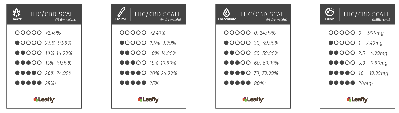How To Help Consumers Understand The Amount Of Thc And Cbd In Their