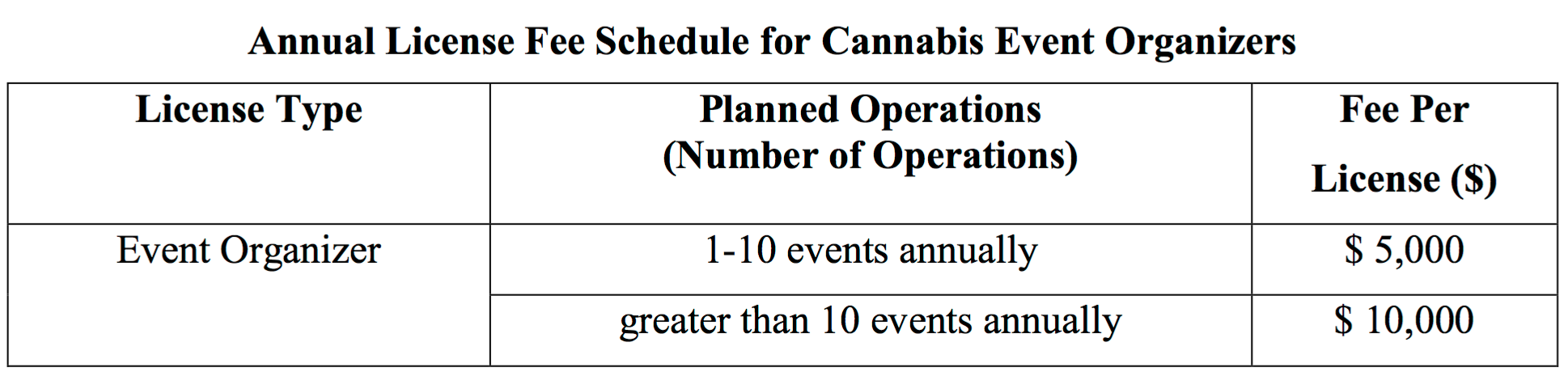 cannabis event licensing fees