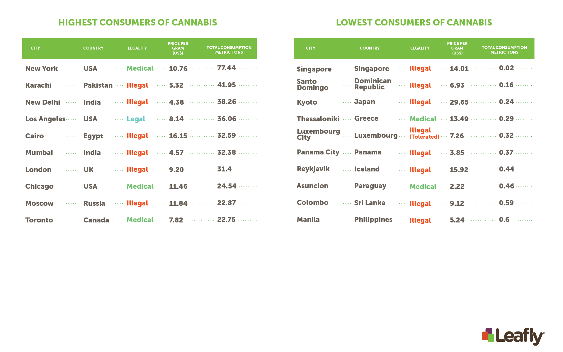 Here s what a gram of cannabis costs in cities around the world leafly