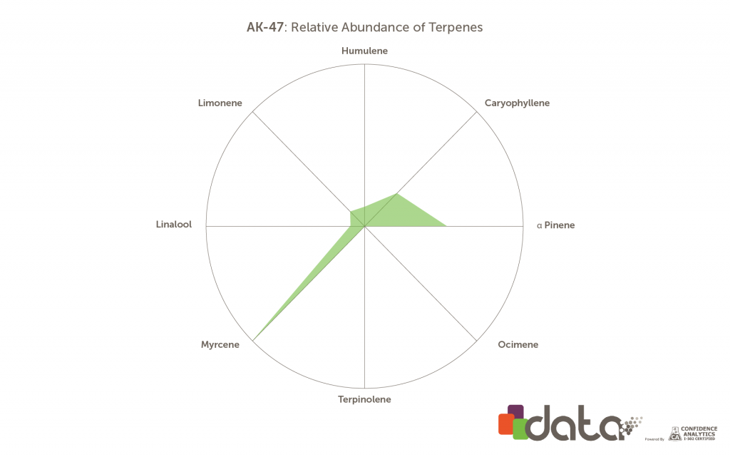 Terpenes in AK-47 marijuana strain