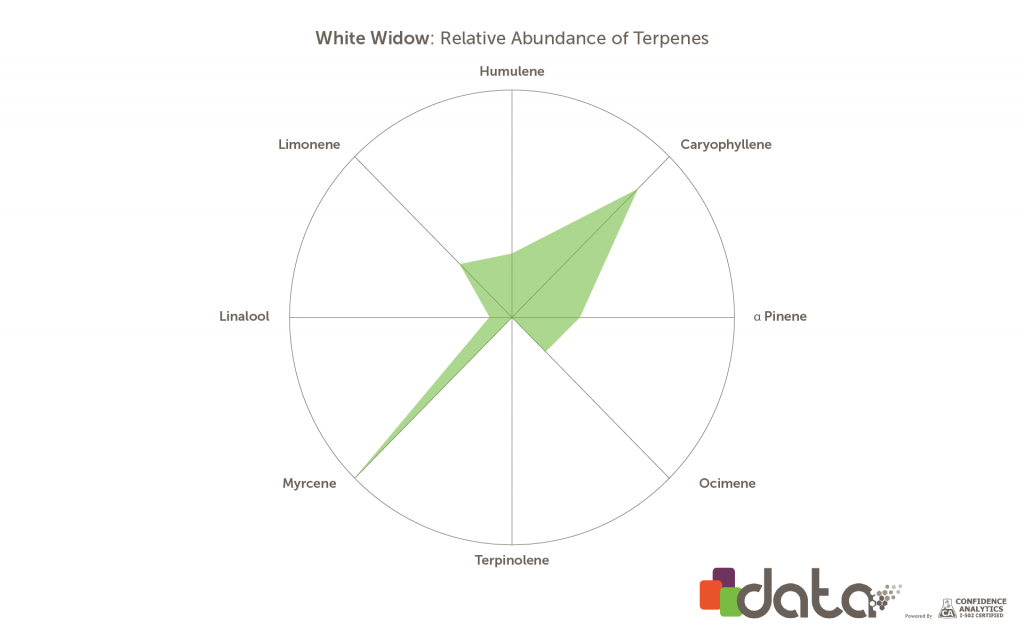 Terpenes in White Widow marijuana strain