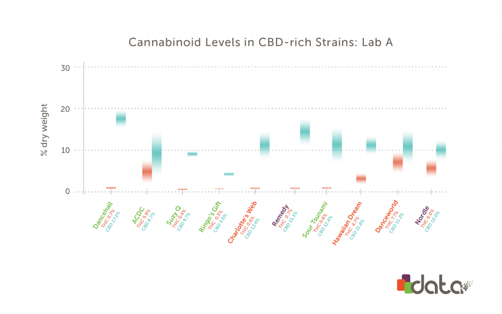 Graph: Comparison of high cbd weed strains from Lab A