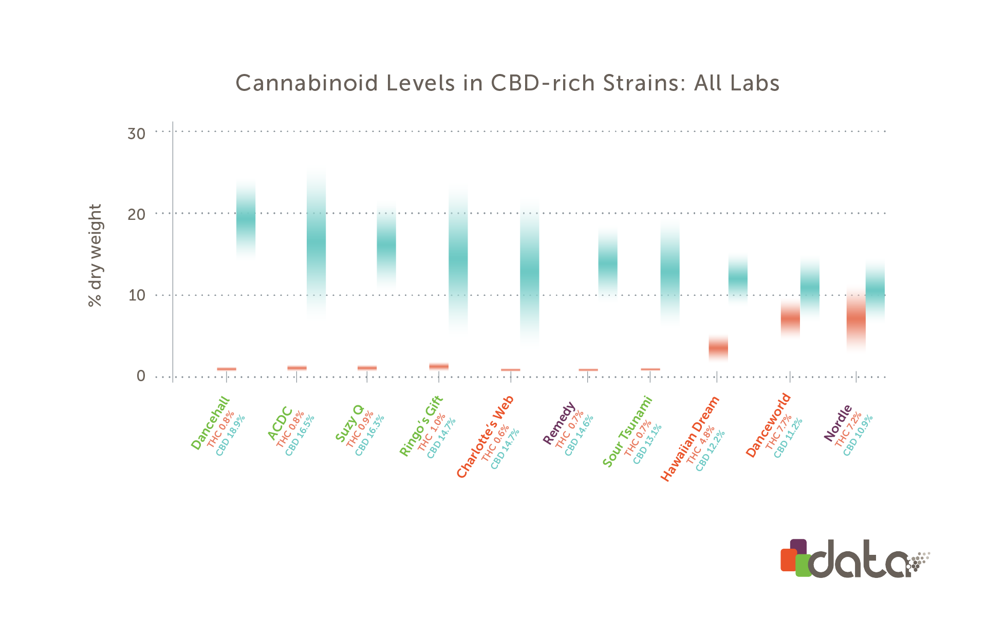 Graph: Comparison of high cbd weed strains from all labs