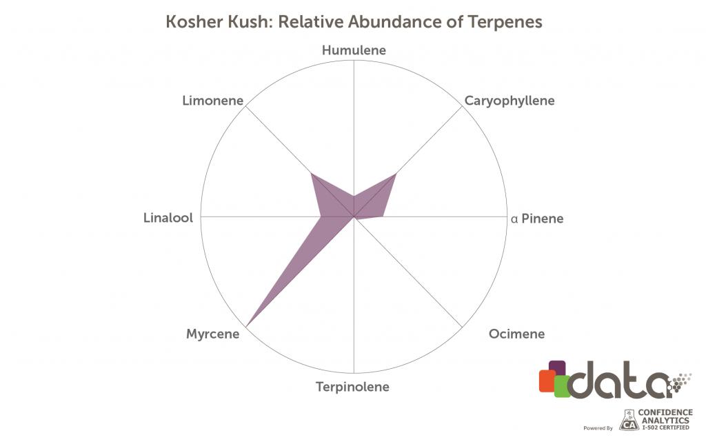 Kosher Kush marijuana terpenes