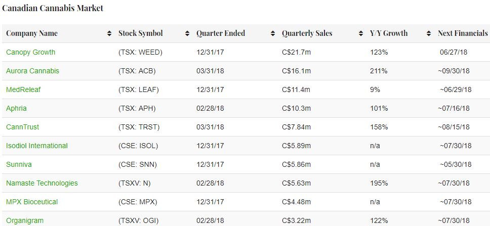 Investing These 16 Cannabis Companies Are Generating Revenue Leafly