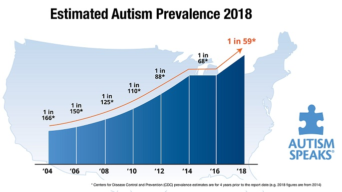 Image result for Medical Cannabis For Autism research  Symptom prevalence and change.