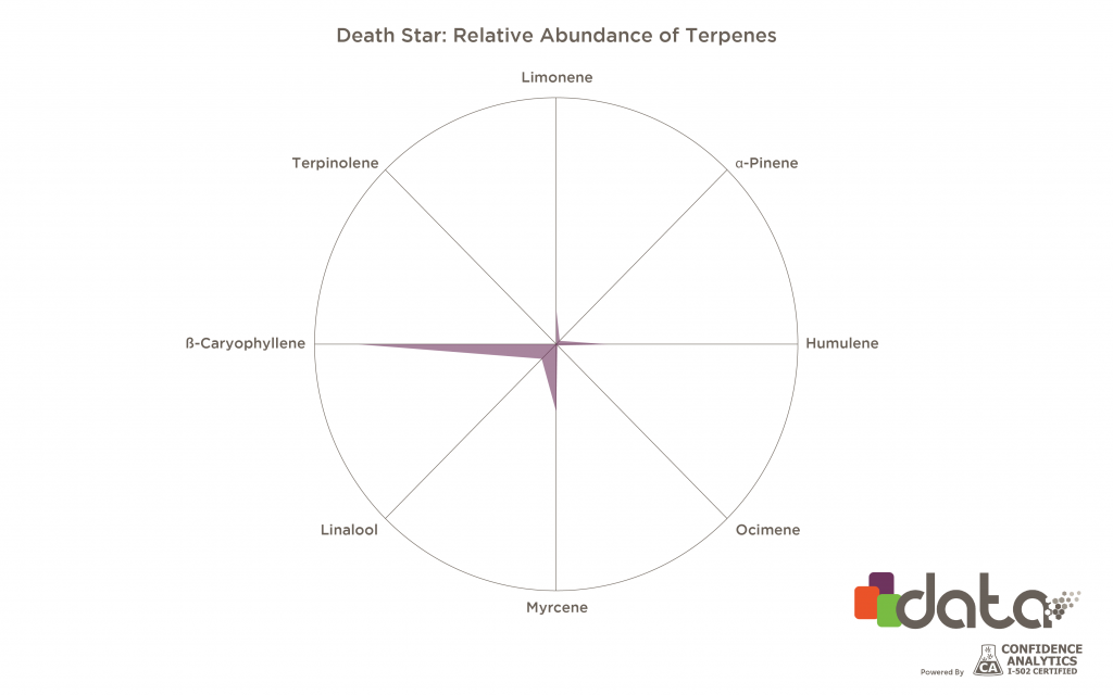 beta-caryophyllene marijuana strains for pain: death star strain terpene graph