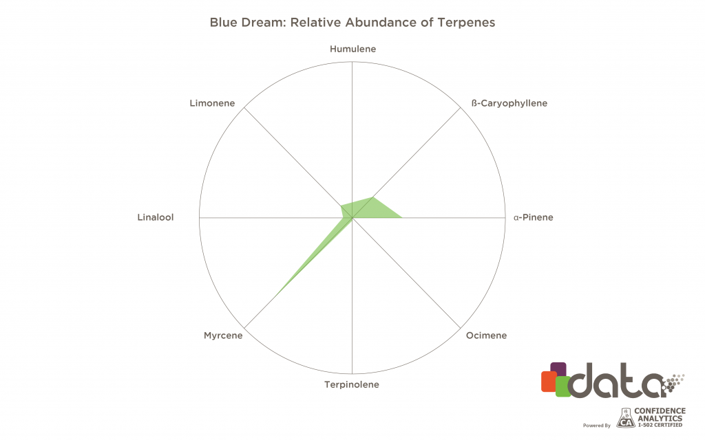 Terpene profiles of specific Cannabis or Hemp strains