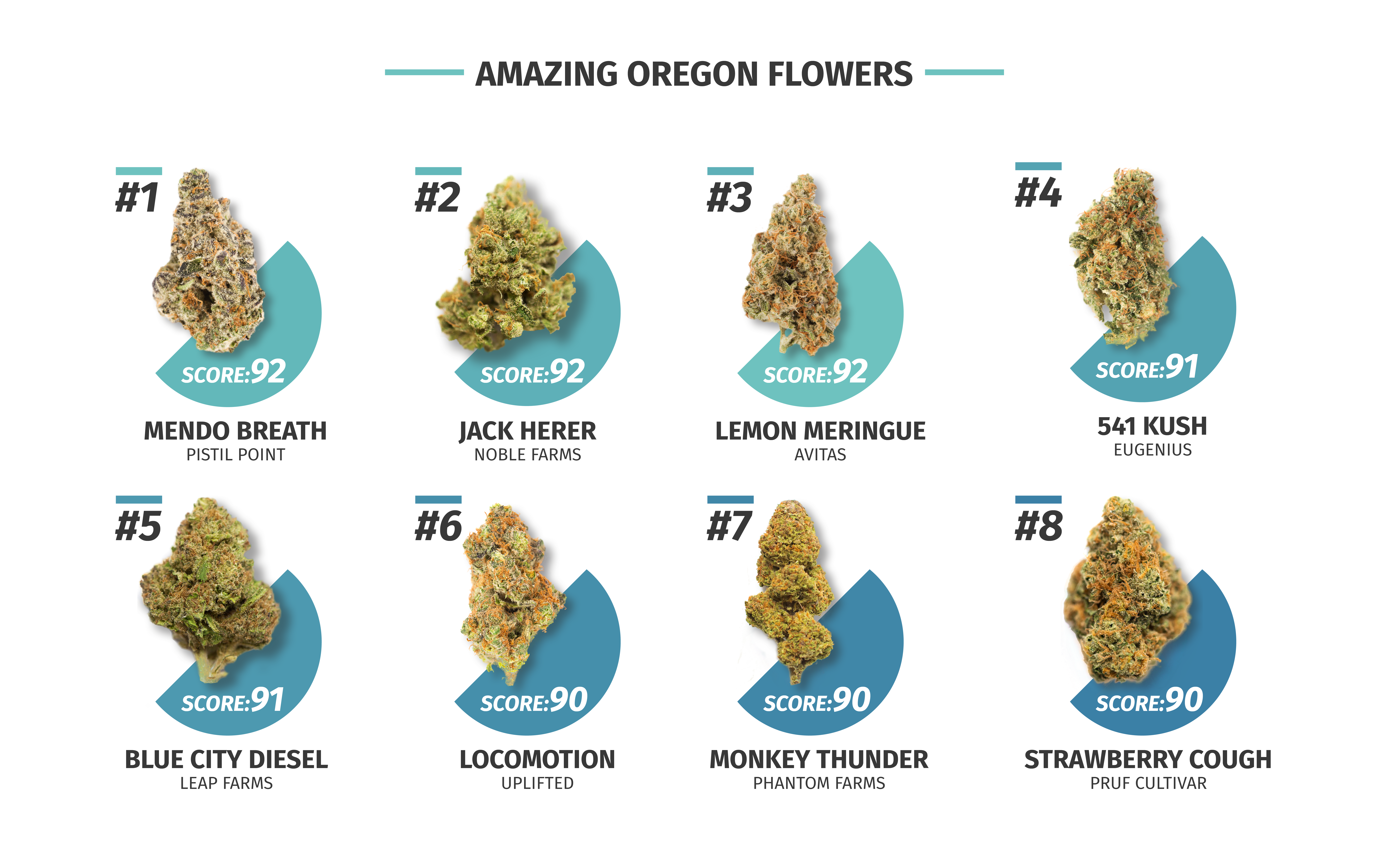8 of Oregon's Most Amazing THC-Dominant Cannabis Strains