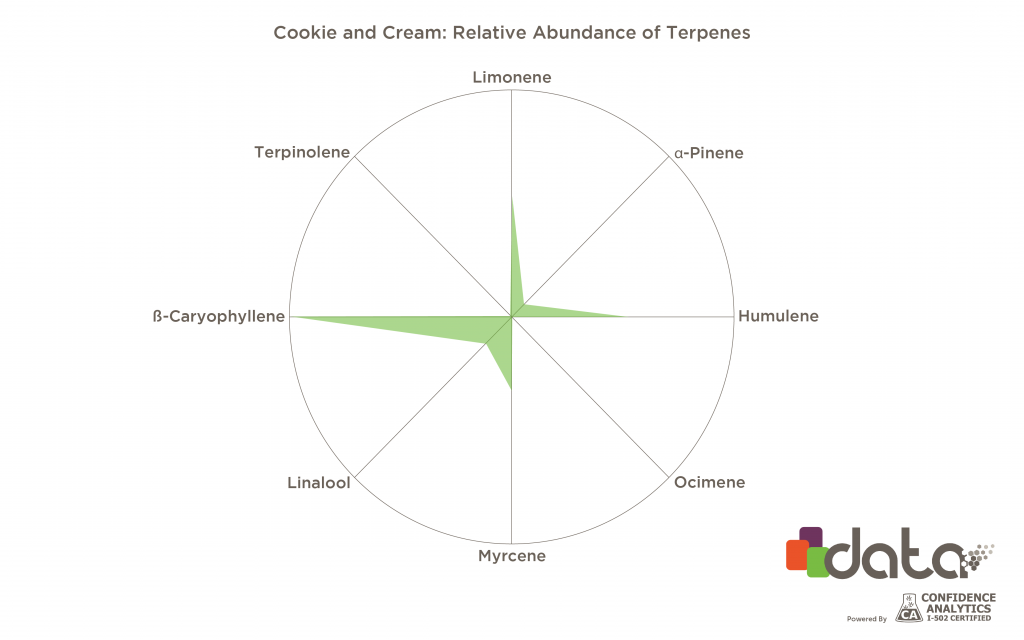 strains high in limonene: cookie and cream terpene profile graph