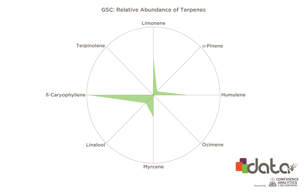 strains high in limonene: GSC terpene profile graph
