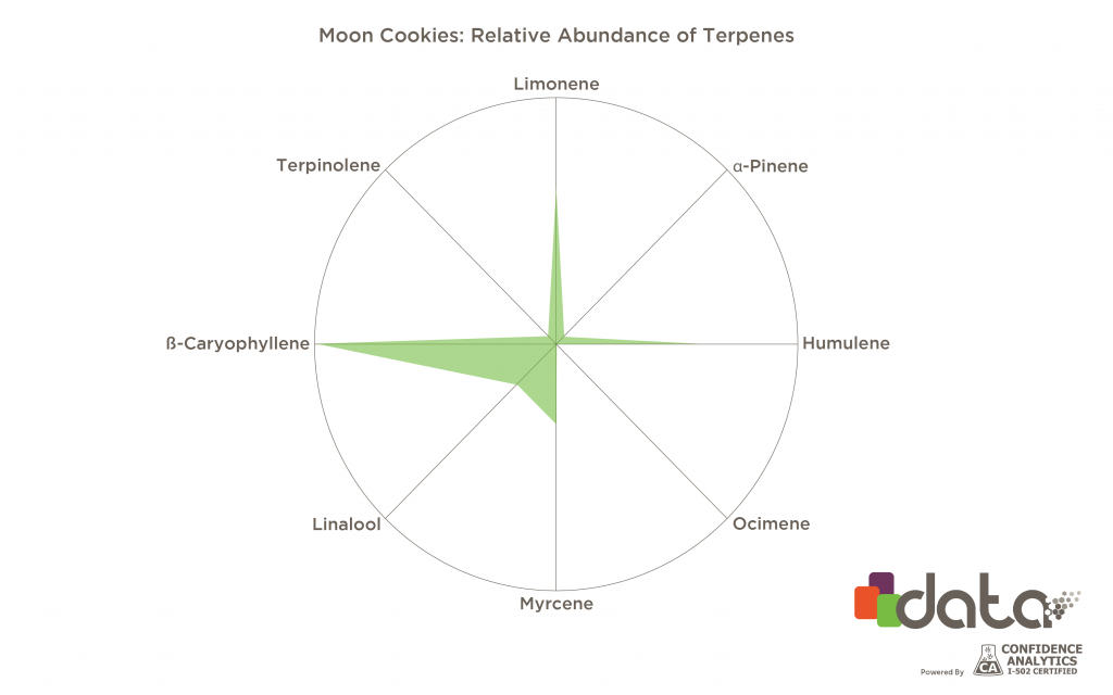 strains high in limonene: moon cookies terpene profile graph