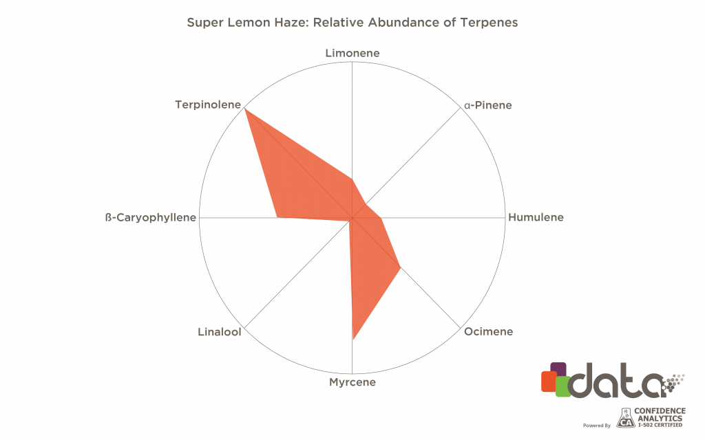 strains high in limonene: super lemon haze terpene profile graph